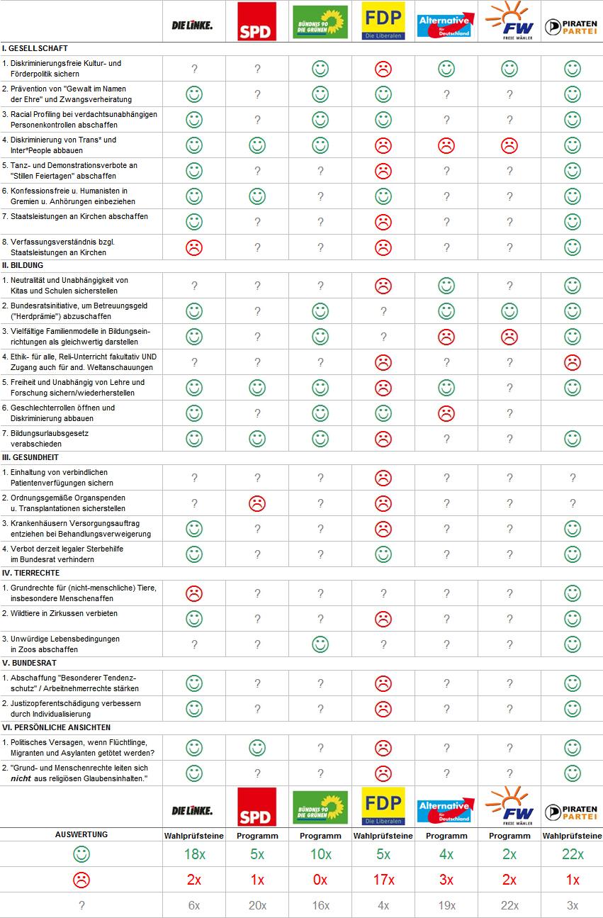 Auswertung Parteien 1-6