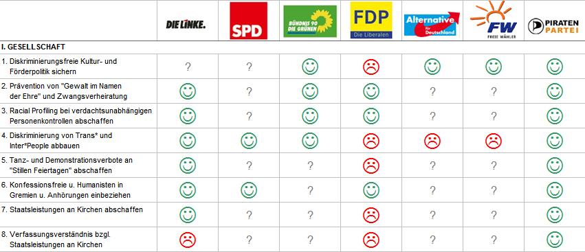 Auswertung Parteien 1