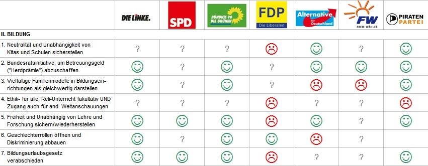 Auswertung Parteien 2